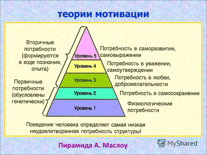 теории мотивации Пирамида А. Маслоу