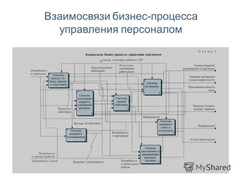 Взаимосвязи бизнес-процесса управления персоналом