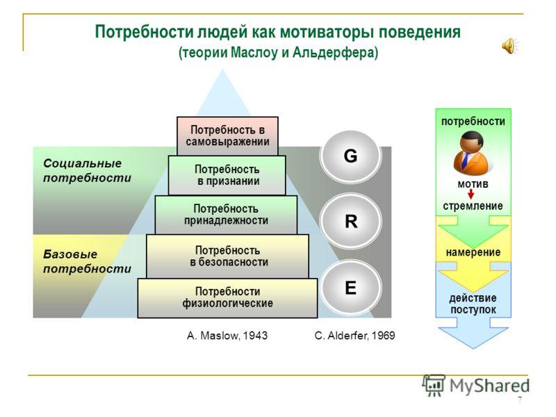 Понятие потребностей 6 Физическая среда Базовые потребности Социальная среда Социальные потребности Свободные Ограниченные Блага Нужное Потребности Полезность Ценность Среда как источник потребностей Неудовлетворённые потребности обостряются Нет стро