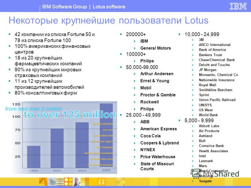 IBM Software Group | Lotus software Некоторые крупнейшие пользователи Lotus 42 компании из списка Fortune 50 и 78 из списка Fortune 100 100% американских финансовых центров 18 из 20 крупнейших фармацевтических компаний 90% из крупнейших мировых страх