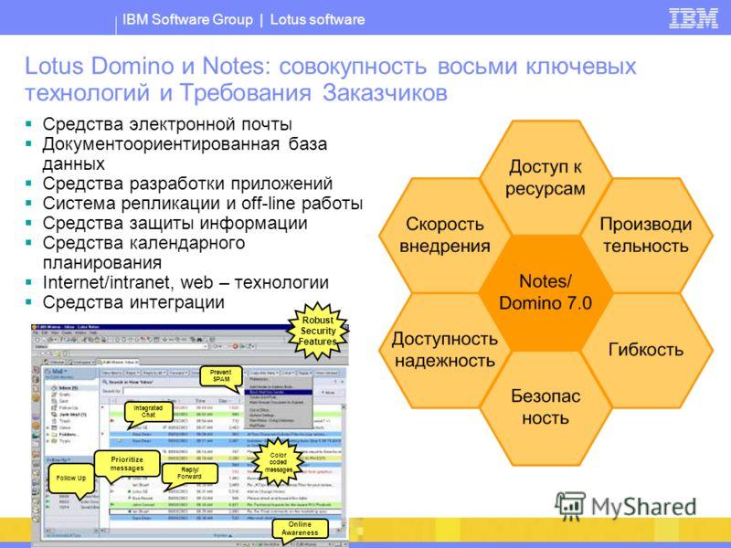 IBM Software Group | Lotus software Lotus Domino и Notes: совокупность восьми ключевых технологий и Требования Заказчиков Средства электронной почты Документоориентированная база данных Средства разработки приложений Система репликации и off-line раб