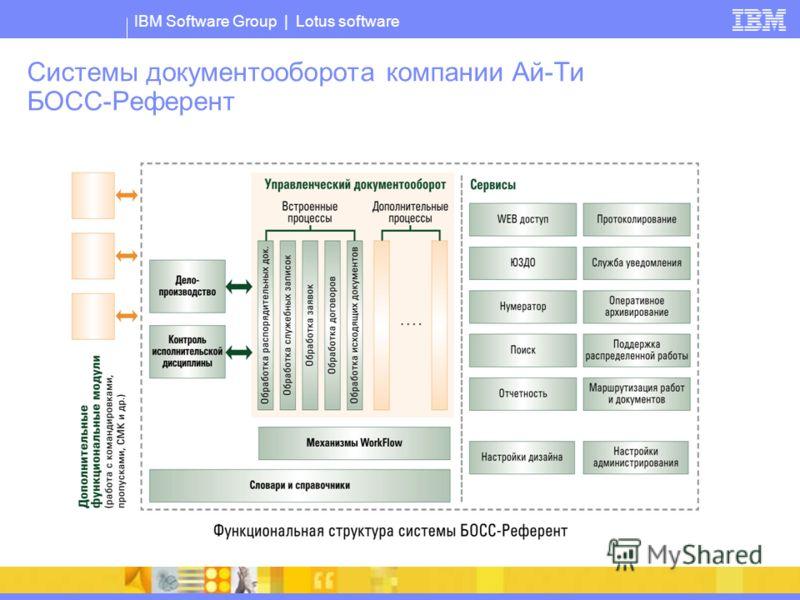 IBM Software Group | Lotus software Системы документооборота компании Ай-Ти БОСС-Референт