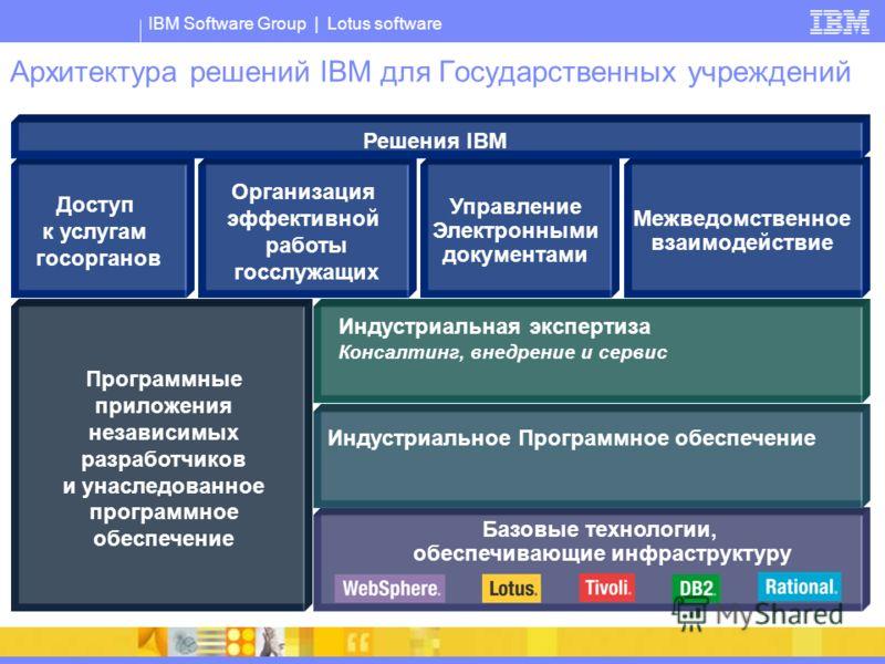 IBM Software Group | Lotus software Архитектура решений IBM для Государственных учреждений Программные приложения независимых разработчиков и унаследованное программное обеспечение Базовые технологии, обеспечивающие инфраструктуру Индустриальное Прог