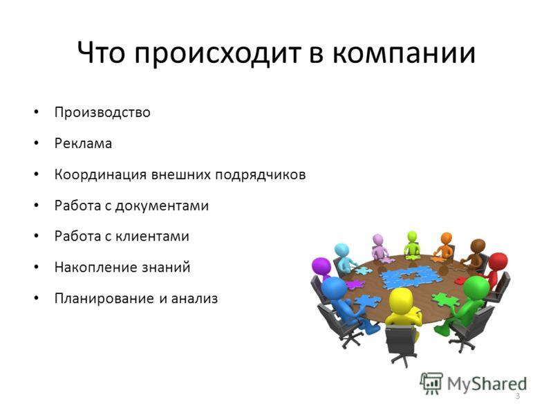 3 Что происходит в компании Производство Реклама Координация внешних подрядчиков Работа с документами Работа с клиентами Накопление знаний Планирование и анализ