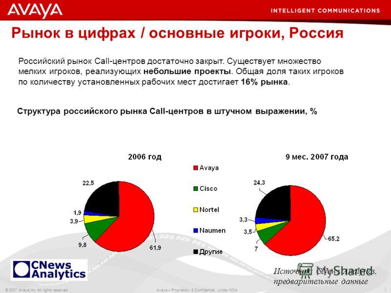 2 © 2007 Avaya Inc. All rights reserved. Avaya – Proprietary & Confidential. Under NDA Российский рынок Call-центров достаточно закрыт. Существует множество мелких игроков, реализующих небольшие проекты. Общая доля таких игроков по количеству установ