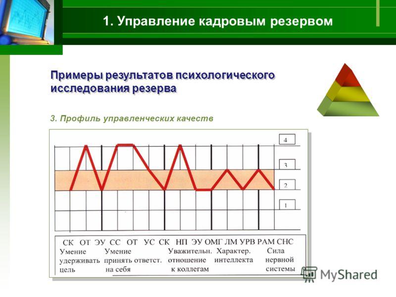 1. Управление кадровым резервом Примеры результатов психологического исследования резерва 3. Профиль управленческих качеств