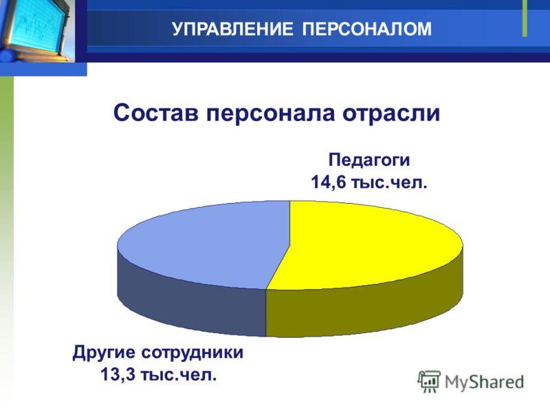 Управление персоналом Другие сотрудники 13,3 тыс.чел. Педагоги 14,6 тыс.чел. Состав персонала отрасли УПРАВЛЕНИЕ ПЕРСОНАЛОМ