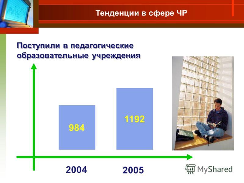 984 1192 2004 2005 Поступили в педагогические образовательные учреждения Тенденции в сфере ЧР