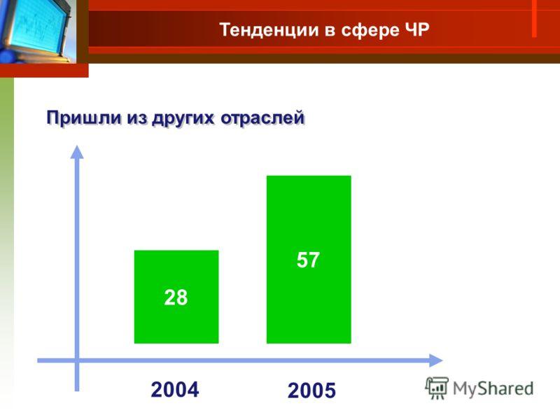 Пришли из других отраслей 28 57 2004 2005 Тенденции в сфере ЧР