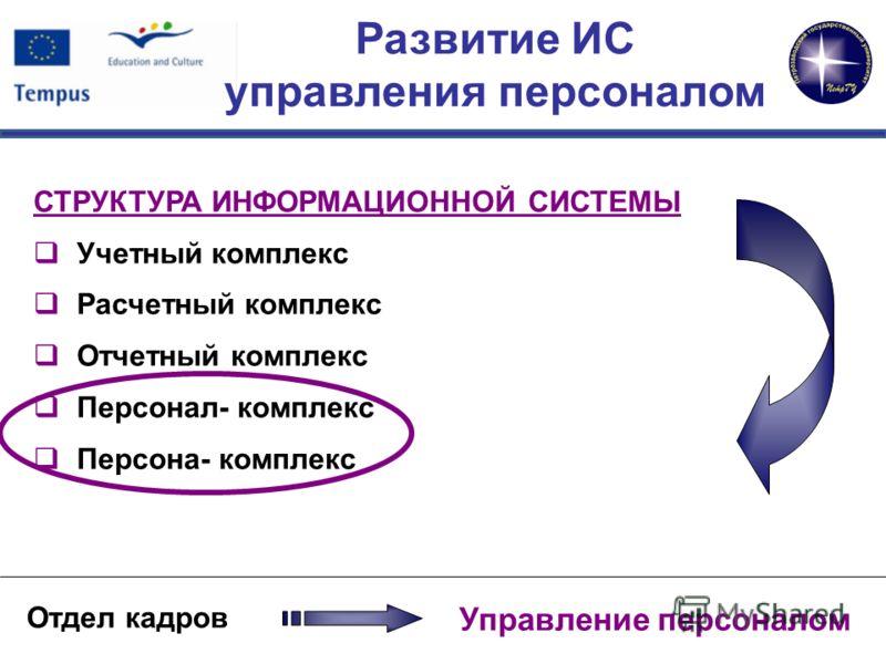 Развитие ИС управления персоналом Отдел кадров Управление персоналом СТРУКТУРА ИНФОРМАЦИОННОЙ СИСТЕМЫ Учетный комплекс Расчетный комплекс Отчетный комплекс Персонал- комплекс Персона- комплекс