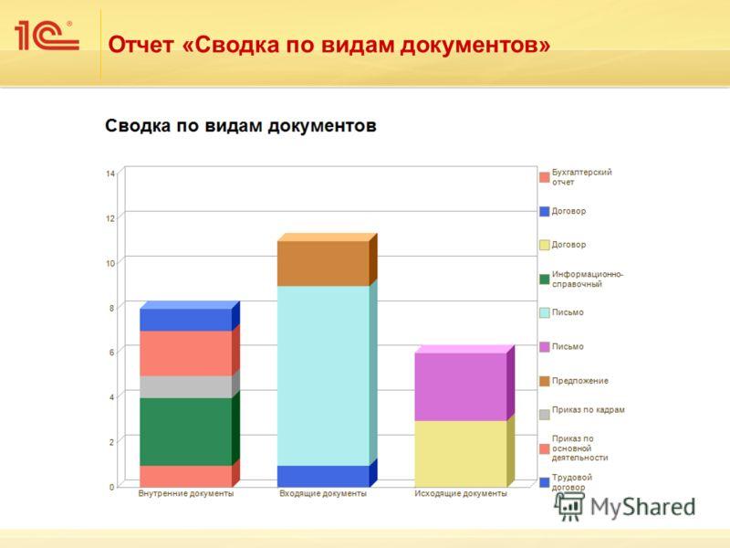 Отчет «Сводка по видам документов»