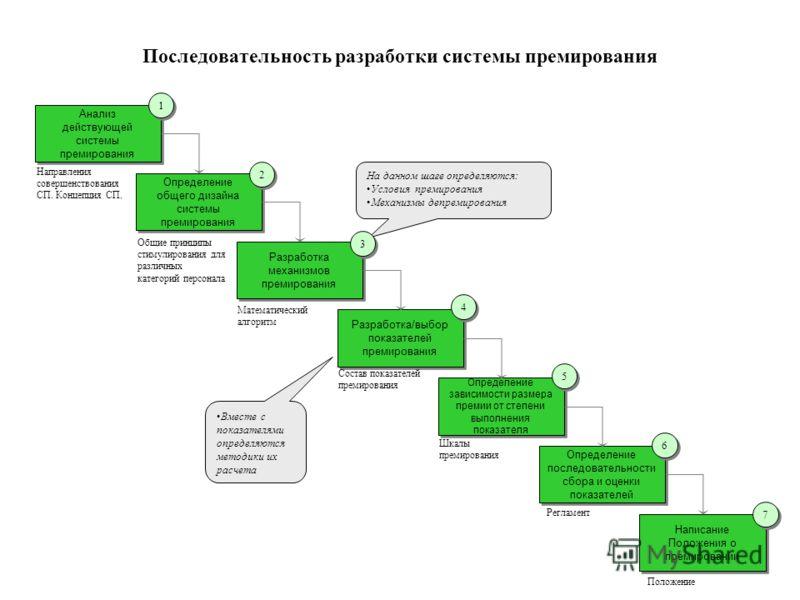 Последовательность разработки системы премирования Определение общего дизайна системы премирования Анализ действующей системы премирования Разработка механизмов премирования Разработка/выбор показателей премирования Определение зависимости размера пр