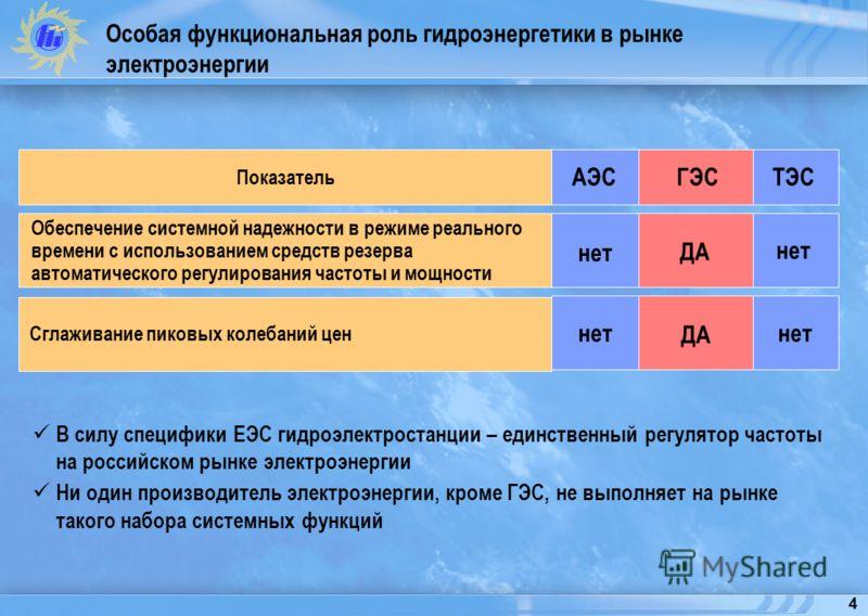 4 Особая функциональная роль гидроэнергетики в рынке электроэнергии Обеспечение системной надежности в режиме реального времени с использованием средств резерва автоматического регулирования частоты и мощности В силу специфики ЕЭС гидроэлектростанции