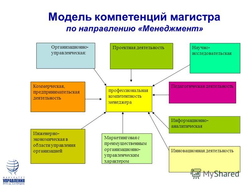 Модель компетенций магистра по направлению «Менеджмент» профессиональная компетентность менеджера Организационно- управленческая: Коммерческая, предпринимательская деятельность Инженерно- экономическая в области управления организацией Проектная деят
