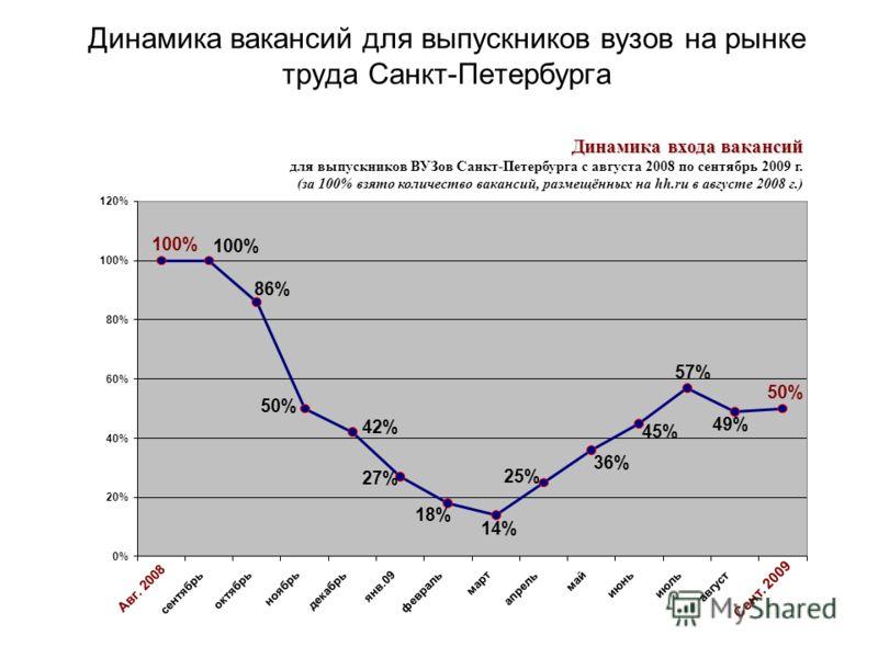 Динамика вакансий для выпускников вузов на рынке труда Санкт-Петербурга 49% 14% 18% 27% 42% 50% 57% 45% 36% 25% 86% 100% 0% 20% 40% 60% 80% 100% 120% Авг. 2008 сентябрь октябрь ноябрь декабрь янв.09 февраль март апрель май июнь июль август Сент. 2009