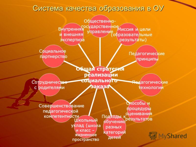 Система качества образования в ОУ Общая стратегия реализации социального заказа Общественно- государственное управление Миссия и цели (образовательные результаты) Педагогические принципы Педагогические технологии Способы и процедуры оценивания резуль