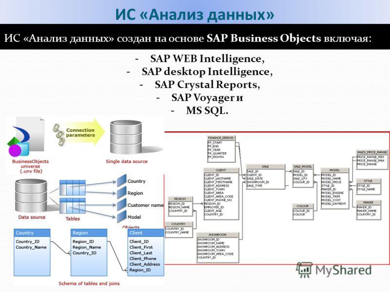 ИС «Анализ данных» ИС «Анализ данных» создан на основе SAP Business Objects включая: -SAP WEB Intelligence, -SAP desktop Intelligence, -SAP Crystal Reports, -SAP Voyager и -MS SQL.