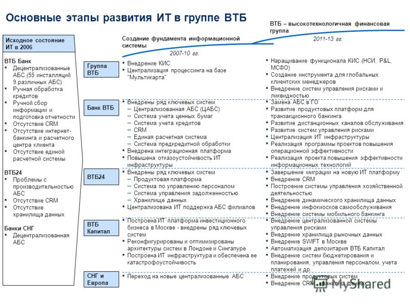 Стратегические приоритеты группы ВТБ в области ИТ 13 декабря 2010 г.