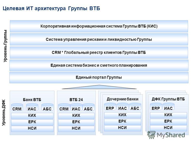Задачи проектаДостигнутые результаты Выстроены единые бизнес- процессы взаимодействия в Группе и ДФК по сбору информации, создана единая методологическая база Реализована система сбора, консолидации и обмена данными из 19 ДФК – 7 ежемесячных отчетов