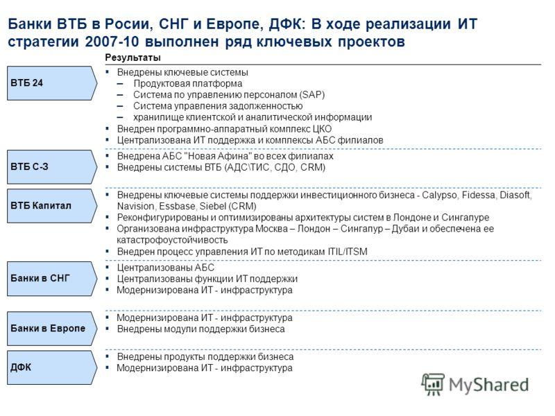 Банк ВТБ: Существенно изменилось покрытие ИТ функциональных областей – за 4 года автоматизировано более 80% основного функционала Покрытие функциональных областей ИТ в 2006Покрытие функциональных областей ИТ в 2010 Интеграционная платформа Документоо