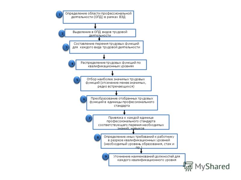 Определение области профессиональной деятельности (ОПД) в рамках ВЭД Составление перечня трудовых функций для каждого вида трудовой деятельности Привязка к каждой единице профессионального стандарта соответствующего перечня необходимых знаний, навыко