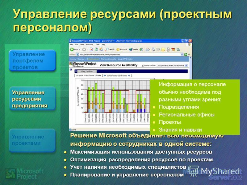 Управление ресурсами (проектным персоналом) Решение Microsoft объединяет всю необходимую информацию о сотрудниках в одной системе: Максимизация использования доступных ресурсов Максимизация использования доступных ресурсов Оптимизация распределения р