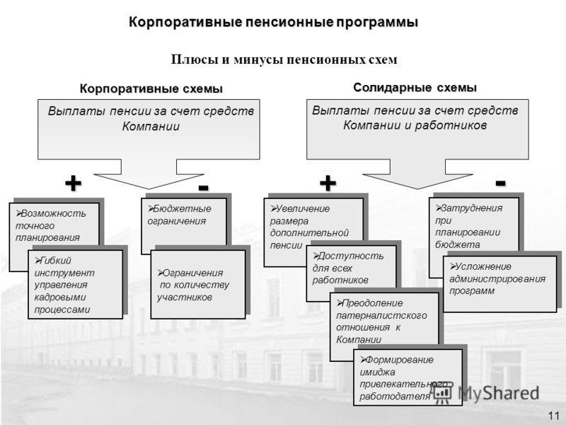 Корпоративные пенсионные программы 11 Плюсы и минусы пенсионных схем Корпоративные схемы Выплаты пенсии за счет средств Компании Солидарные схемы Выплаты пенсии за счет средств Компании и работников +- Возможность точного планирования Бюджетные огран