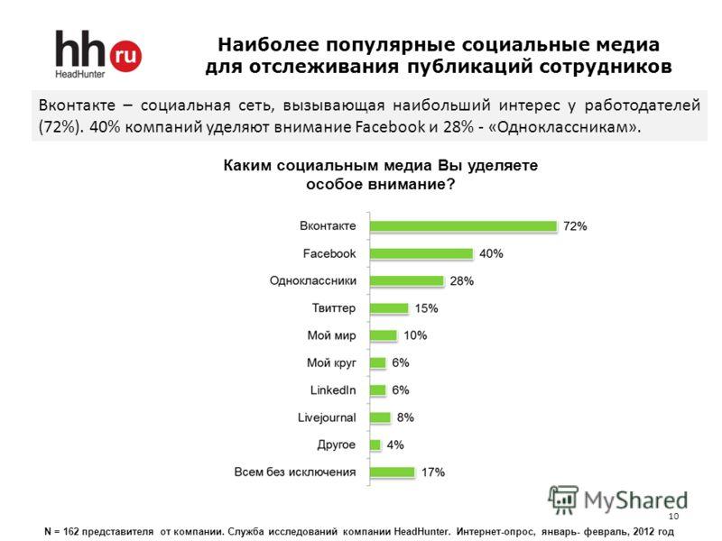 Наиболее популярные социальные медиа для отслеживания публикаций сотрудников 10 Каким социальным медиа Вы уделяете особое внимание? Вконтакте – социальная сеть, вызывающая наибольший интерес у работодателей (72%). 40% компаний уделяют внимание Facebo