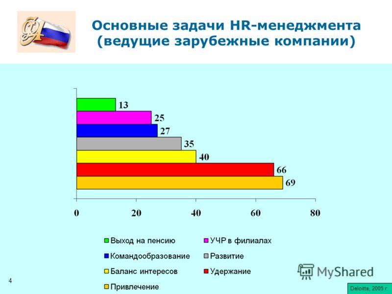 Deloitte, 2005 Основные задачи HR-менеджмента (ведущие зарубежные компании) Deloitte, 2005 г. 4