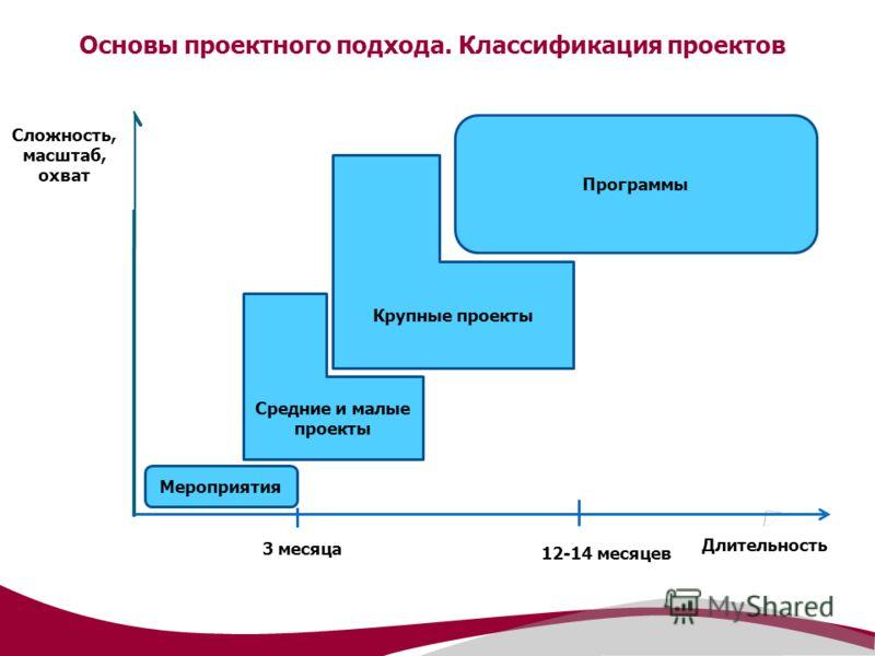 Основы проектного подхода. Классификация проектов Сложность, масштаб, охват Длительность Мероприятия Средние и малые проекты Крупные проекты Программы 3 месяца 12-14 месяцев