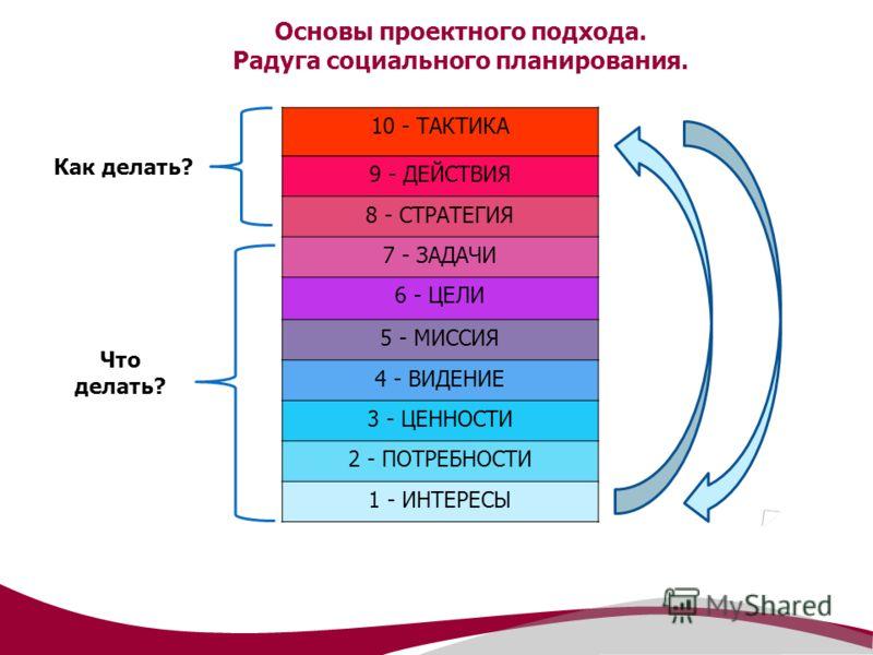 Основы проектного подхода. Радуга социального планирования. 10 - ТАКТИКА 9 - ДЕЙСТВИЯ 8 - СТРАТЕГИЯ 7 - ЗАДАЧИ 6 - ЦЕЛИ 5 - МИССИЯ 4 - ВИДЕНИЕ 3 - ЦЕННОСТИ 2 - ПОТРЕБНОСТИ 1 - ИНТЕРЕСЫ Что делать? Как делать?