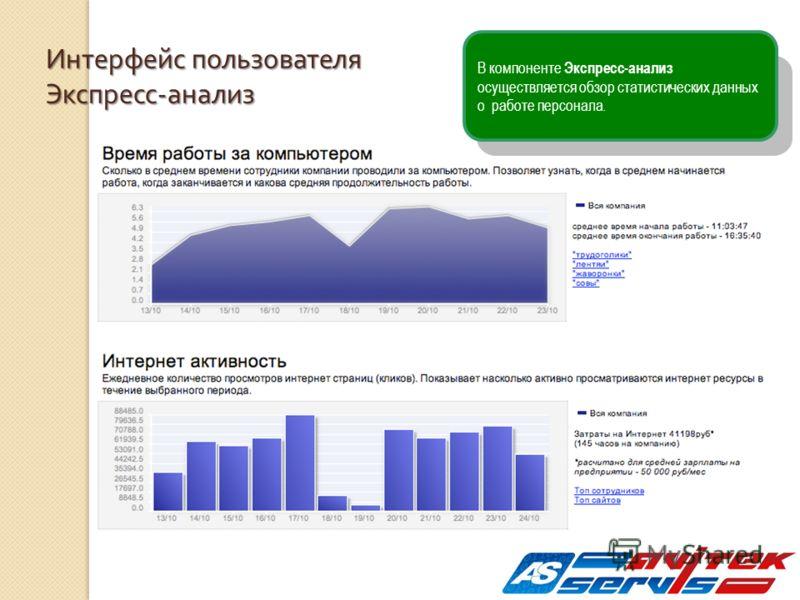 В компоненте Экспресс-анализ осуществляется обзор статистических данных о работе персонала. Интерфейс пользователя Экспресс - анализ