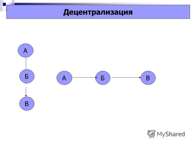 А Б В АБВ Децентрализация