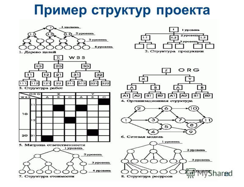 28 Пример структур проекта