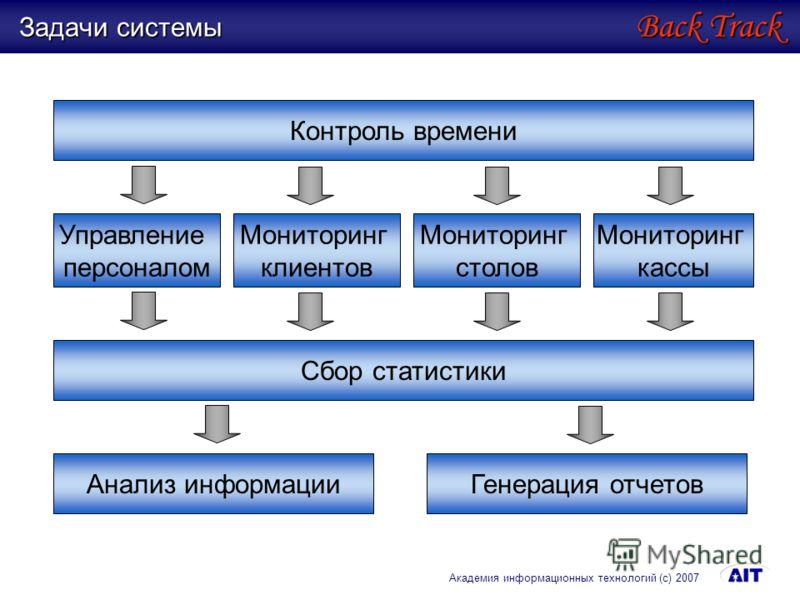 Задачи системы Back Track Академия информационных технологий (с) 2007 Мониторинг клиентов Мониторинг столов Мониторинг кассы Сбор статистики Контроль времени Анализ информацииГенерация отчетов Управление персоналом