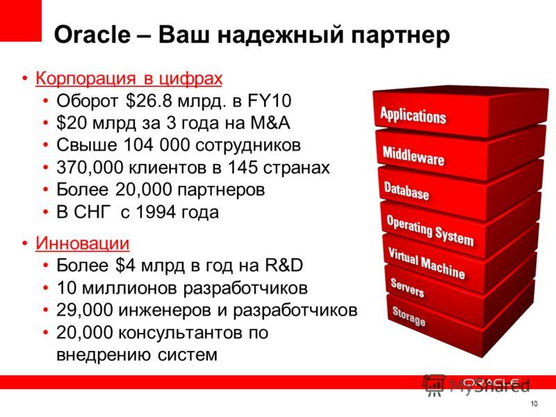 Oracle – Ваш надежный партнер Корпорация в цифрах Оборот $26.8 млрд. в FY10 $20 млрд за 3 года на M&A Свыше 104 000 сотрудников 370,000 клиентов в 145 странах Более 20,000 партнеров В СНГ с 1994 года Инновации Более $4 млрд в год на R&D 10 миллионов