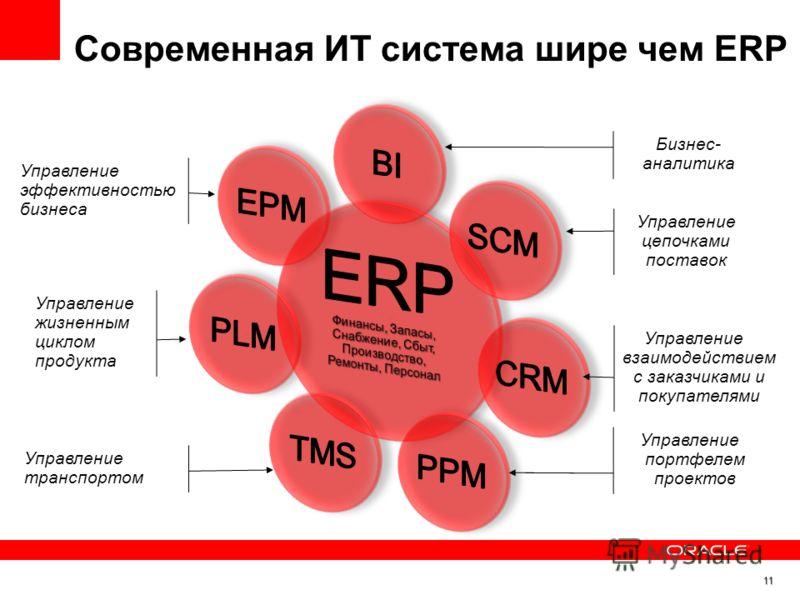 Управление цепочками поставок Управление взаимодействием с заказчиками и покупателями Управление портфелем проектов Управление транспортом Управление жизненным циклом продукта Управление эффективностью бизнеса Бизнес- аналитика Современная ИТ сиcтема