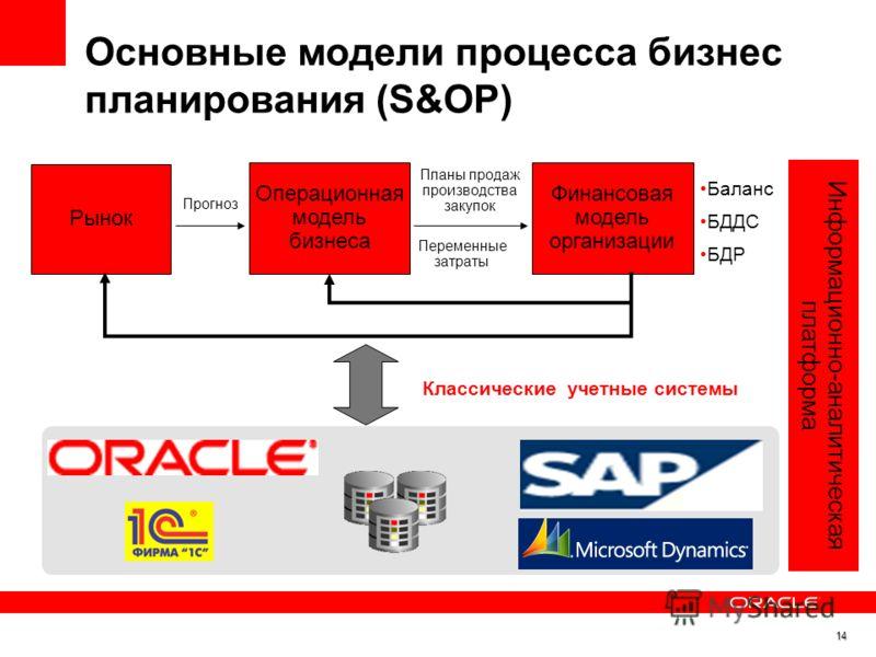Основные модели процесса бизнес планирования (S&OP) Классические учетные системы Рынок Операционная модель бизнеса Финансовая модель организации Переменные затраты Прогноз Информационно-аналитическая платформа Баланс БДДС БДР Планы продаж производств