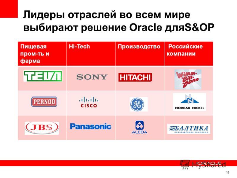 Лидеры отраслей во всем мире выбирают решение Oracle дляS&OP Пищевая пром-ть и фарма Hi-TechПроизводство Российские компании 18
