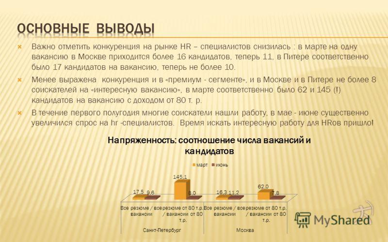 Важно отметить конкуренция на рынке HR – специалистов снизилась : в марте на одну вакансию в Москве приходится более 16 кандидатов, теперь 11, в Питере соответственно было 17 кандидатов на вакансию, теперь не более 10. Менее выражена конкуренция и в