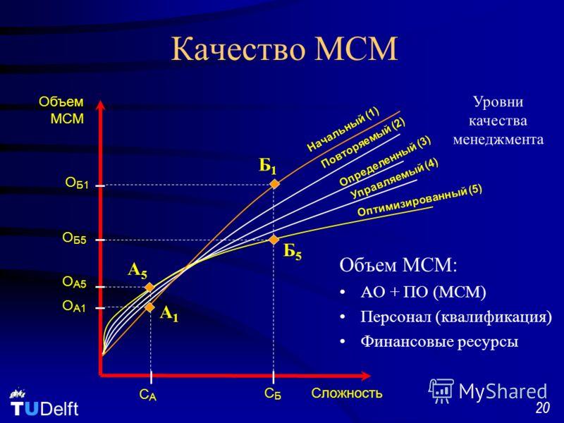 TU Delft 20 Качество MCM Объем МСМ: АО + ПО (MCM) Персонал (квалификация) Финансовые ресурсы ОБ5ОБ5 Начальный (1) Повторяемый (2) Определенный (3) Управляемый (4) Оптимизированный (5) Сложность Объем MCM ОБ1ОБ1 CБCБ CАCА О А5 О А1 A5A5 A1A1 Уровни ка