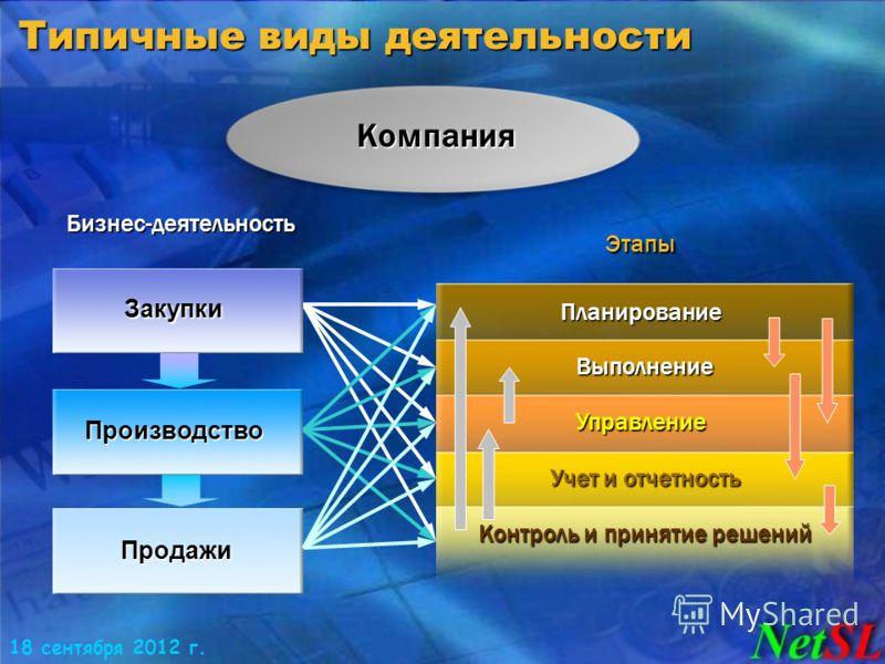 18 сентября 2012 г. Типичные виды деятельности Производство Продажи Компания Планирование Выполнение Управление Учет и отчетность Контроль и принятие решений Бизнес-деятельность Этапы Закупки