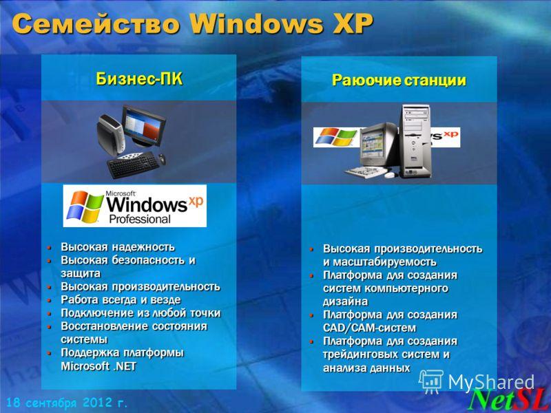 18 сентября 2012 г. Семейство Windows XP Высокая надежность Высокая надежность Высокая безопасность и защита Высокая безопасность и защита Высокая производительность Высокая производительность Работа всегда и везде Работа всегда и везде Подключение и