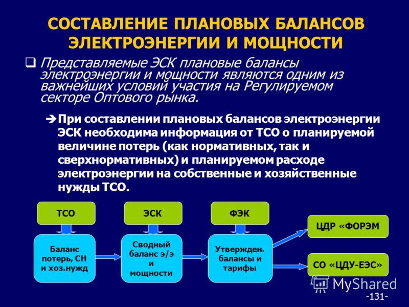 -131- СОСТАВЛЕНИЕ ПЛАНОВЫХ БАЛАНСОВ ЭЛЕКТРОЭНЕРГИИ И МОЩНОСТИ Представляемые ЭСК плановые балансы электроэнергии и мощности являются одним из важнейших условий участия на Регулируемом секторе Оптового рынка. При составлении плановых балансов электроэ