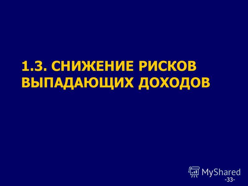 -33- 1.3. СНИЖЕНИЕ РИСКОВ ВЫПАДАЮЩИХ ДОХОДОВ