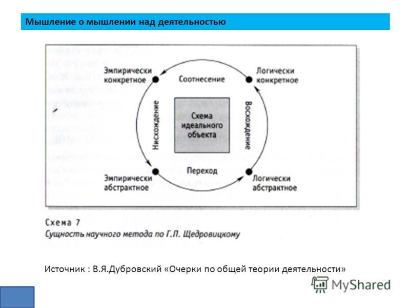 Мышление о мышлении над деятельностью Источник : В.Я.Дубровский «Очерки по общей теории деятельности»