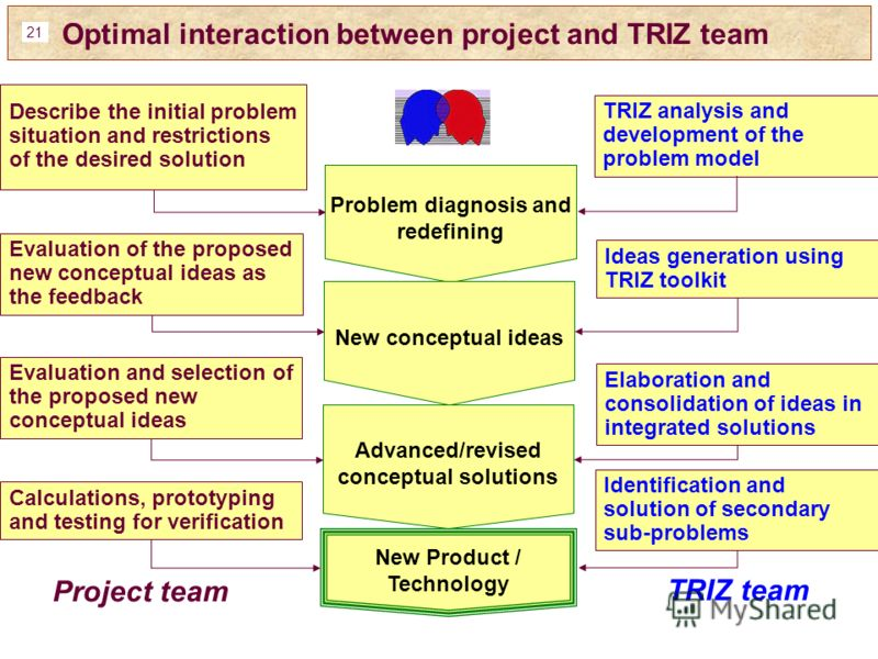 21 Optimal interaction between project and TRIZ team Describe the initial problem situation and restrictions of the desired solution Problem diagnosis and redefining New conceptual ideas Ideas generation using TRIZ toolkit Evaluation of the proposed
