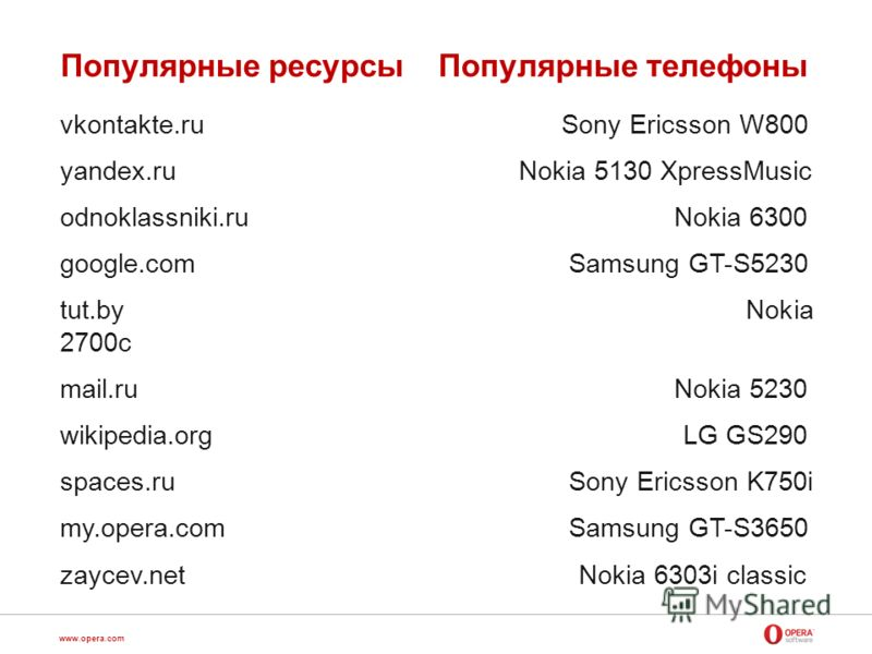 www.opera.com Популярные ресурсы Популярные телефоны vkontakte.ru Sony Ericsson W800 yandex.ru Nokia 5130 XpressMusic odnoklassniki.ru Nokia 6300 google.com Samsung GT-S5230 tut.by Nokia 2700c mail.ru Nokia 5230 wikipedia.org LG GS290 spaces.ru Sony