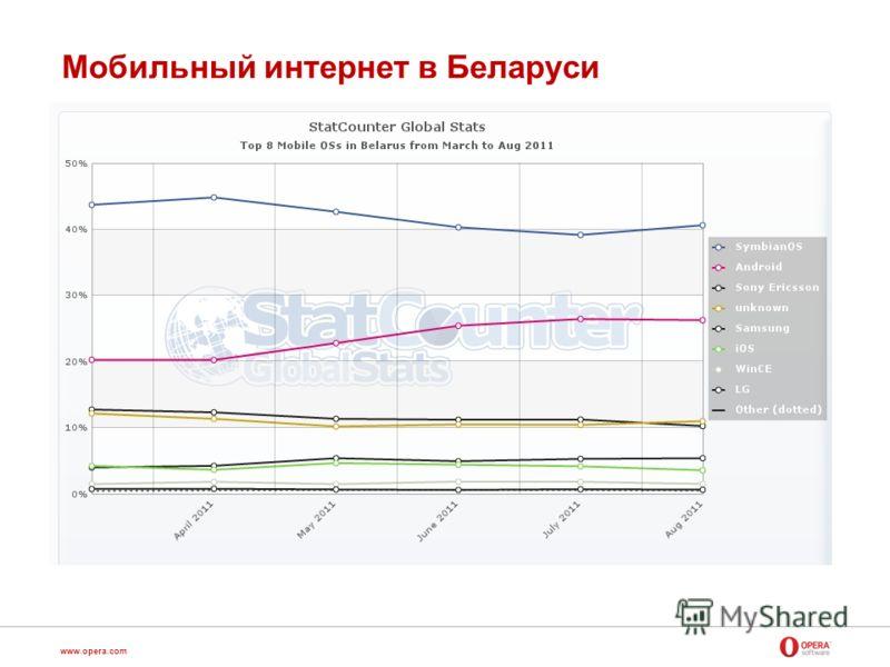 www.opera.com Мобильный интернет в Беларуси