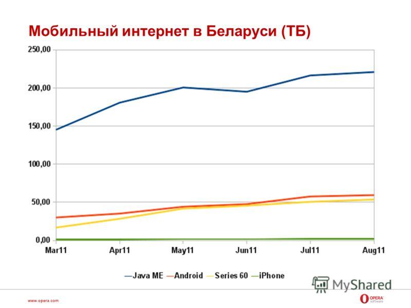 www.opera.com Мобильный интернет в Беларуси (ТБ)